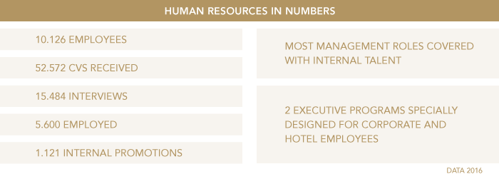HUMAN RESOURCES IN NUMBERS