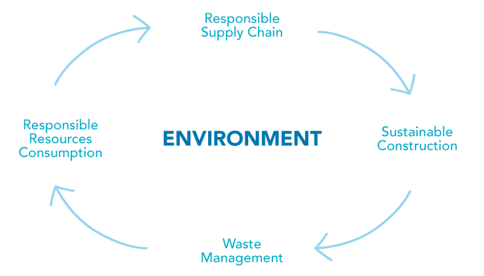 Responsible Business - Environment